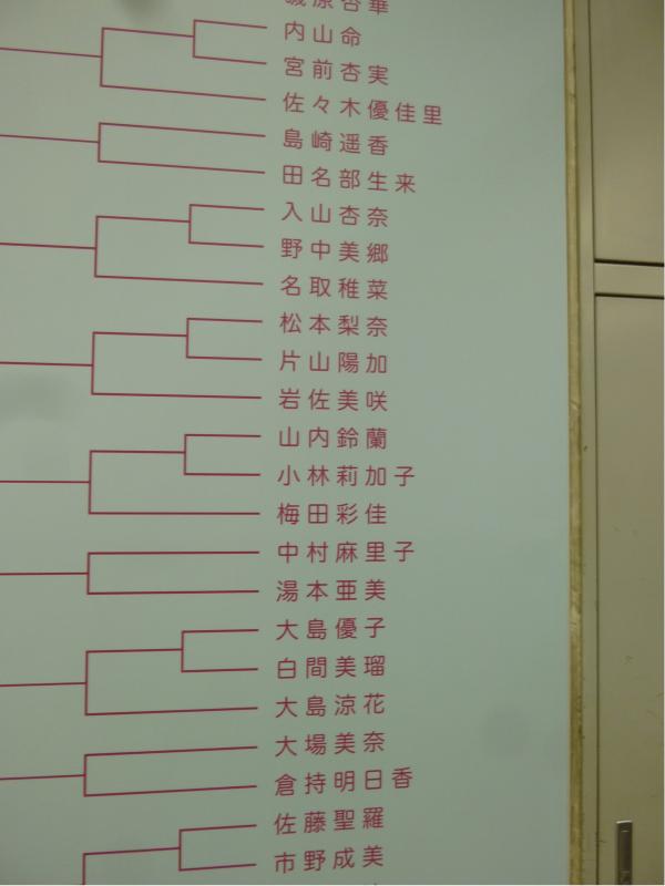 実際のメンバーの名前が書かれたトーナメント表